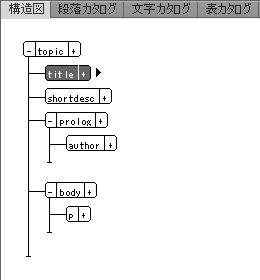 FrameMaker構造図